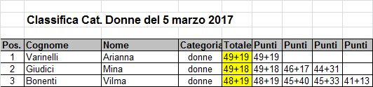 Classifica donne50mnarzo2017