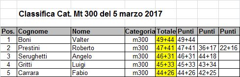 Classifica mt300 5 marzo2017